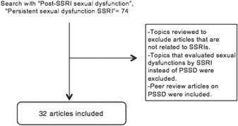 Post-ssri sexual dysfunction prozac